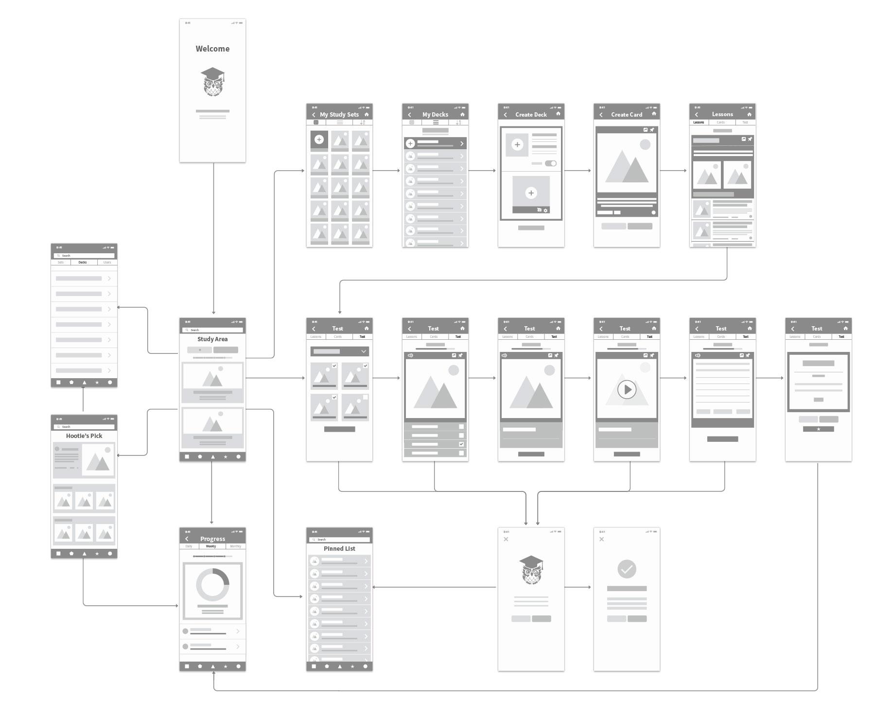 User Flow: Study Area